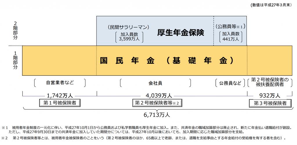 厚生年金の図